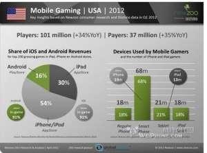 调查称iOS平台游戏消费5倍于Android【资讯】